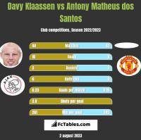 Davy Klaassen vs Antony Matheus dos Santos h2h player stats