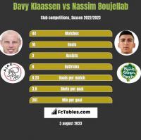 Davy Klaassen vs Nassim Boujellab h2h player stats