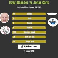 Davy Klaassen vs Jonas Carls h2h player stats