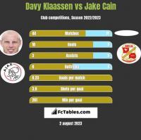 Davy Klaassen vs Jake Cain h2h player stats