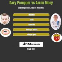 Davy Proepper vs Aaron Mooy h2h player stats