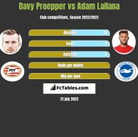 Davy Proepper vs Adam Lallana h2h player stats