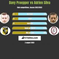 Davy Proepper vs Adrien Silva h2h player stats