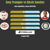 Davy Proepper vs Alexis Sanchez h2h player stats