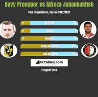 Davy Proepper vs Alireza Jahanbakhsh h2h player stats