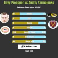 Davy Proepper vs Andriy Yarmolenko h2h player stats