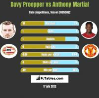 Davy Proepper vs Anthony Martial h2h player stats