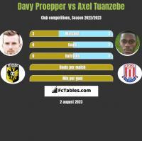 Davy Proepper vs Axel Tuanzebe h2h player stats