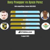 Davy Proepper vs Ayoze Perez h2h player stats