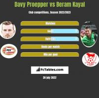 Davy Proepper vs Beram Kayal h2h player stats