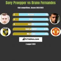 Davy Proepper vs Bruno Fernandes h2h player stats