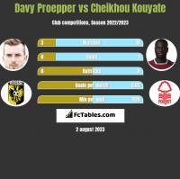 Davy Proepper vs Cheikhou Kouyate h2h player stats