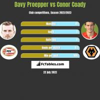 Davy Proepper vs Conor Coady h2h player stats