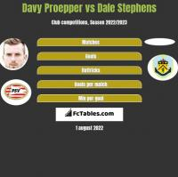 Davy Proepper vs Dale Stephens h2h player stats