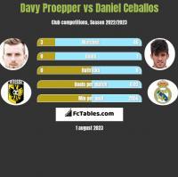 Davy Proepper vs Daniel Ceballos h2h player stats