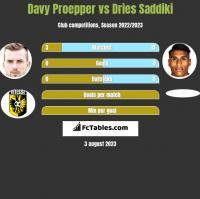 Davy Proepper vs Dries Saddiki h2h player stats