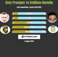 Davy Proepper vs Emiliano Buendia h2h player stats
