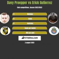 Davy Proepper vs Erick Gutierrez h2h player stats