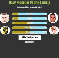 Davy Proepper vs Erik Lamela h2h player stats