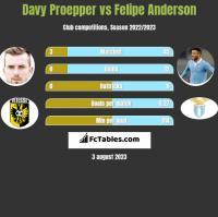 Davy Proepper vs Felipe Anderson h2h player stats