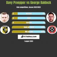 Davy Proepper vs George Baldock h2h player stats