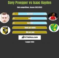 Davy Proepper vs Isaac Hayden h2h player stats