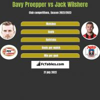 Davy Proepper vs Jack Wilshere h2h player stats