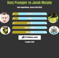 Davy Proepper vs Jacob Murphy h2h player stats