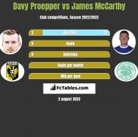 Davy Proepper vs James McCarthy h2h player stats