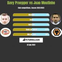 Davy Proepper vs Joao Moutinho h2h player stats