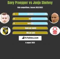 Davy Proepper vs Jonjo Shelvey h2h player stats