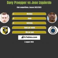 Davy Proepper vs Jose Izquierdo h2h player stats