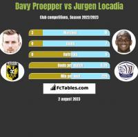 Davy Proepper vs Jurgen Locadia h2h player stats