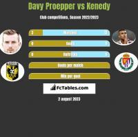Davy Proepper vs Kenedy h2h player stats