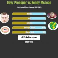 Davy Proepper vs Kenny McLean h2h player stats