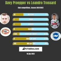 Davy Proepper vs Leandro Trossard h2h player stats
