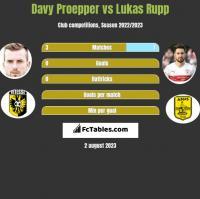 Davy Proepper vs Lukas Rupp h2h player stats