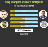Davy Proepper vs Marc Albrighton h2h player stats