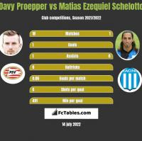 Davy Proepper vs Matias Ezequiel Schelotto h2h player stats