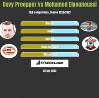 Davy Proepper vs Mohamed Elyounoussi h2h player stats