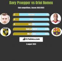 Davy Proepper vs Oriol Romeu h2h player stats