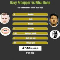 Davy Proepper vs Ritsu Doan h2h player stats