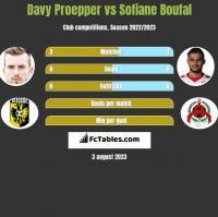 Davy Proepper vs Sofiane Boufal h2h player stats