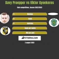 Davy Proepper vs Viktor Gyoekeres h2h player stats