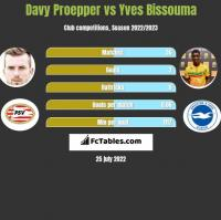 Davy Proepper vs Yves Bissouma h2h player stats