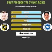 Davy Proepper vs Steven Alzate h2h player stats