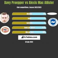 Davy Proepper vs Alexis Mac Allister h2h player stats