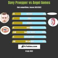 Davy Proepper vs Angel Gomes h2h player stats