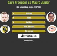 Davy Proepper vs Mauro Junior h2h player stats