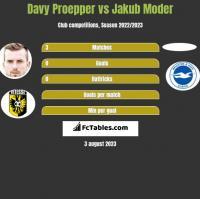 Davy Proepper vs Jakub Moder h2h player stats